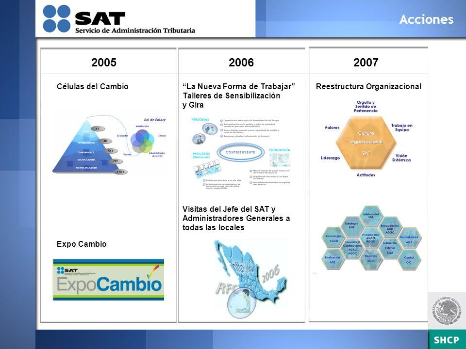 Mapas Estratégicos y Balanced-scorecard La estrategia se centra en los 4 objetivos estratégicos del SAT Define para qué o quiénes se orientan los esfuerzos de la institución.