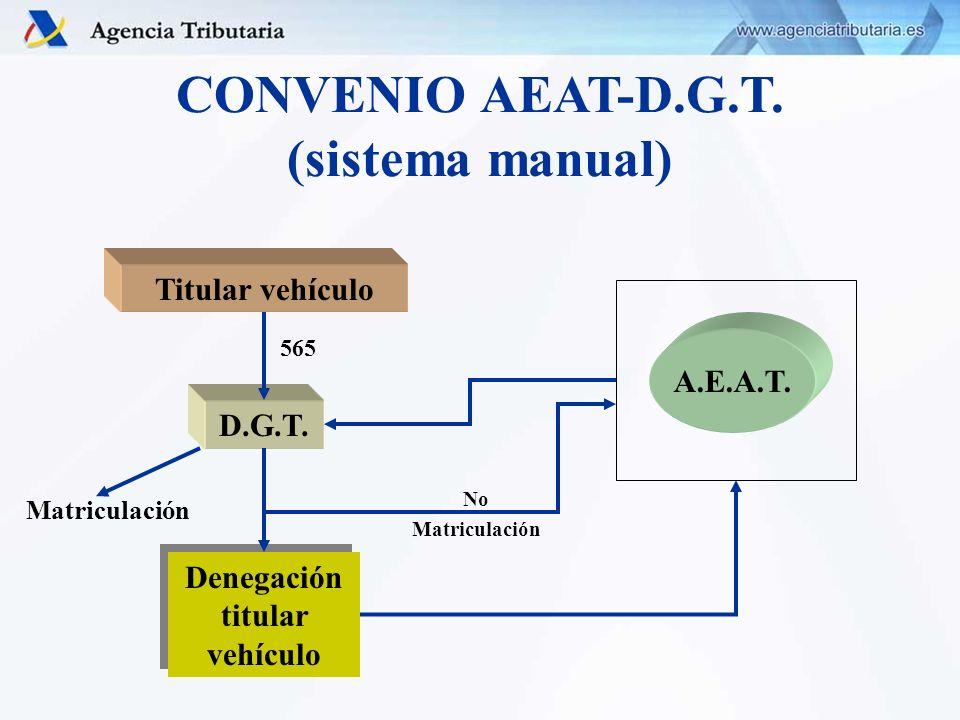 CONVENIO AEAT-D.G.T. (sistema manual) Titular vehículo D.G.T. A.E.A.T. Denegación titular vehículo Matriculación No Matriculación 565