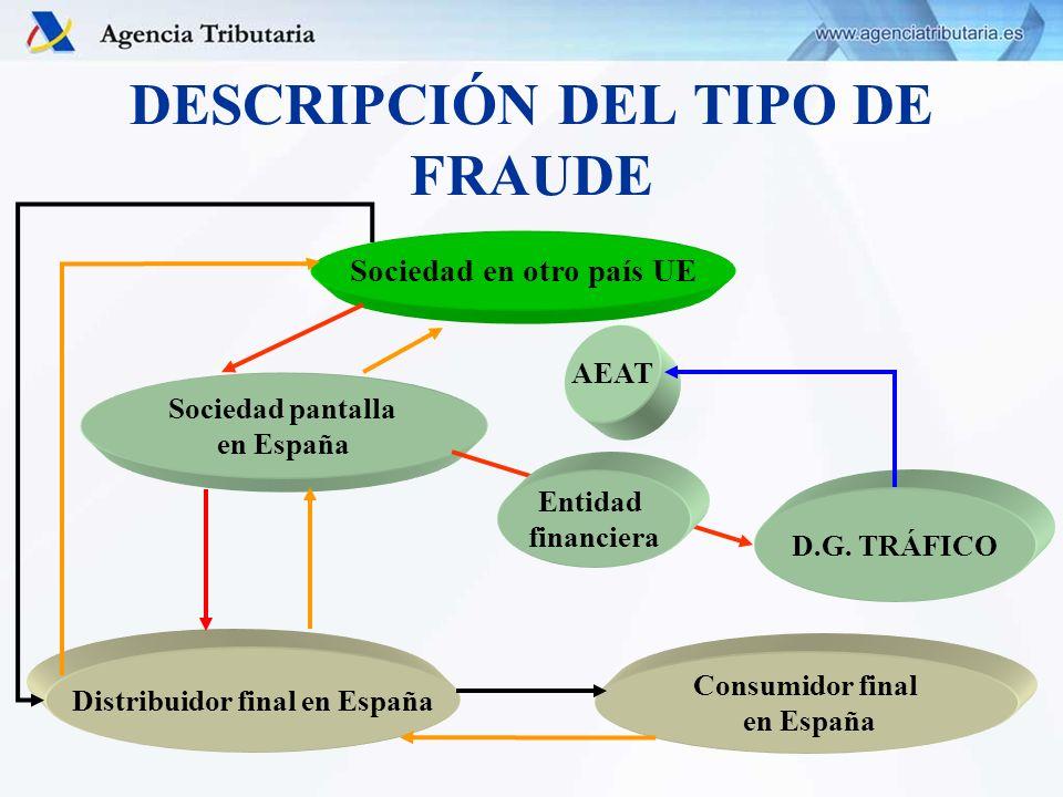 DESCRIPCIÓN DEL TIPO DE FRAUDE Sociedad en otro país UE Sociedad pantalla en España Distribuidor final en España Consumidor final en España AEAT D.G.