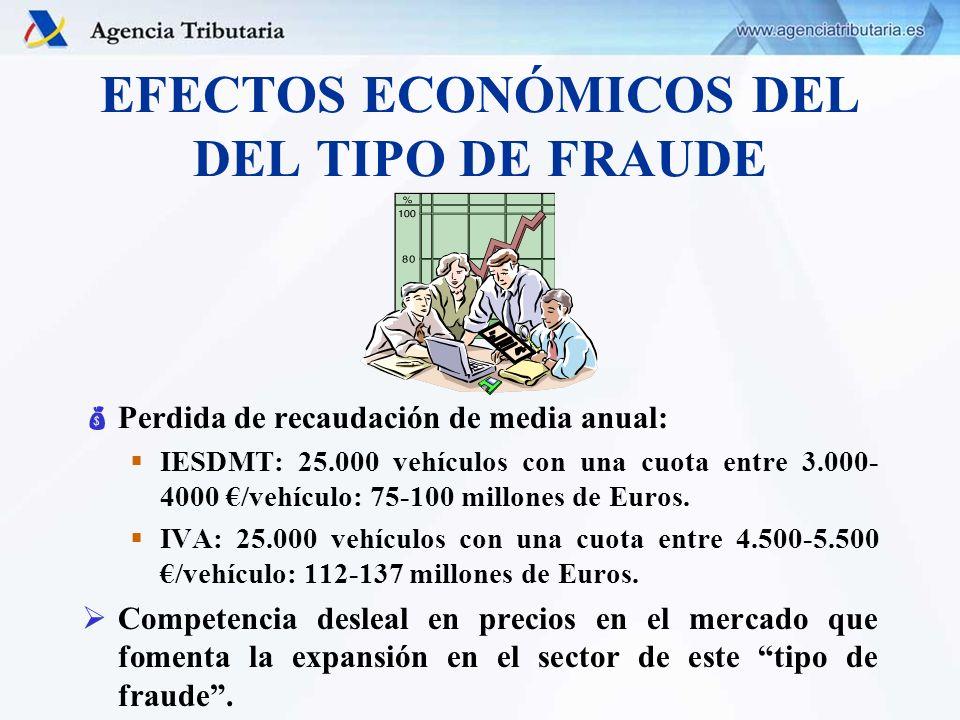 EFECTOS ECONÓMICOS DEL DEL TIPO DE FRAUDE Perdida de recaudación de media anual: IESDMT: 25.000 vehículos con una cuota entre 3.000- 4000 /vehículo: 7