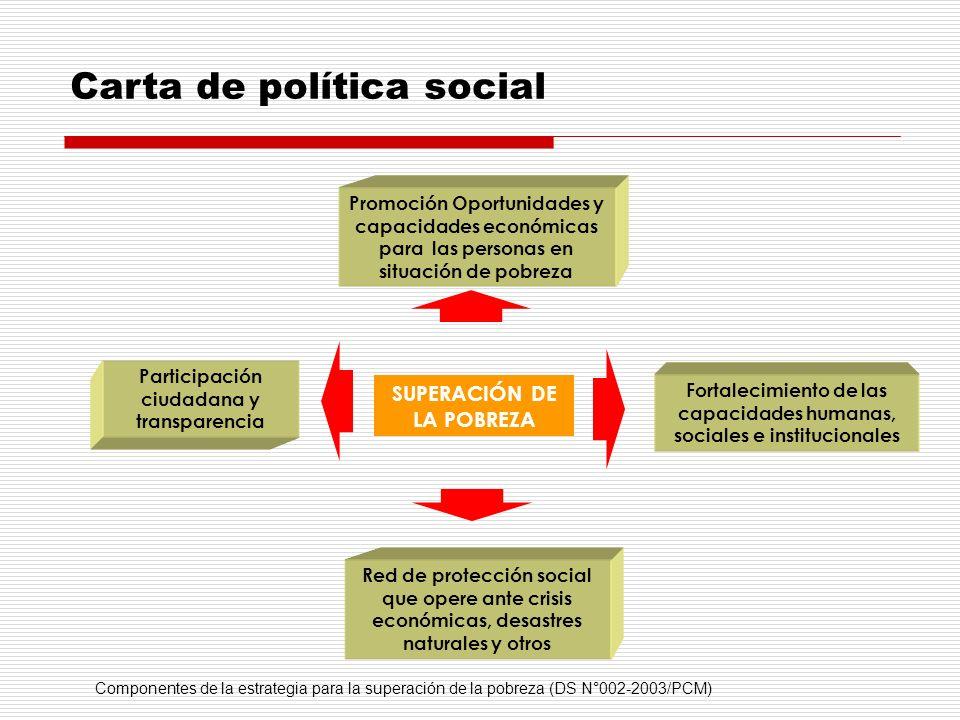 Carta de política social Componentes de la estrategia para la superación de la pobreza (DS N°002-2003/PCM) Promoción Oportunidades y capacidades econó