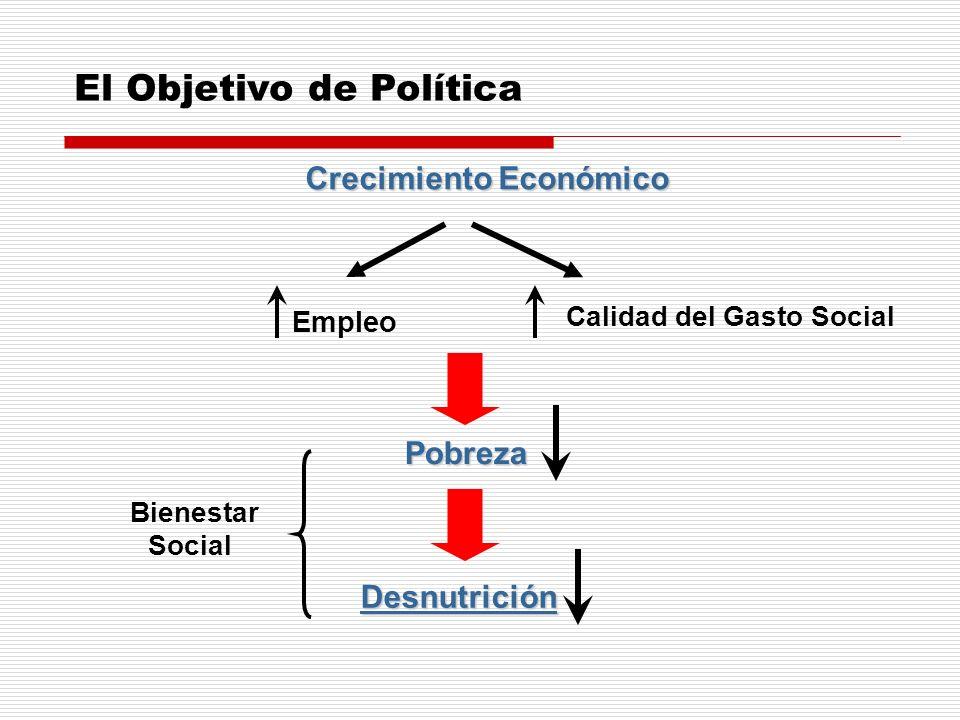 El Objetivo de Política Pobreza Crecimiento Económico Empleo Calidad del Gasto Social Desnutrición Bienestar Social