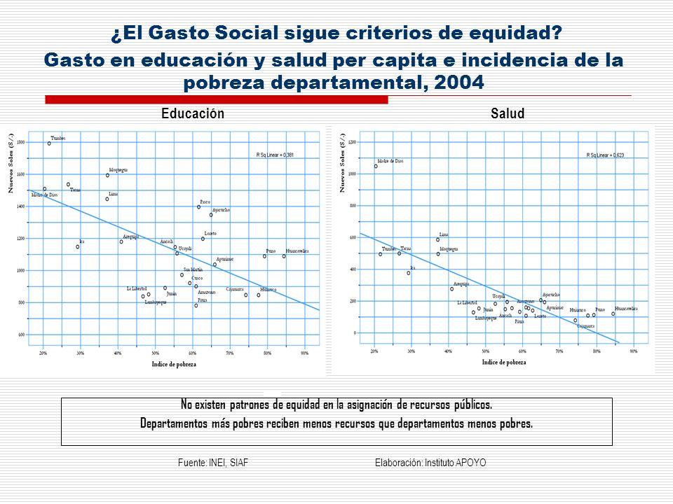 ¿El Gasto Social sigue criterios de equidad? Fuente: INEI, SIAF Elaboración: Instituto APOYO *** Gasto en educación y salud per capita e incidencia de