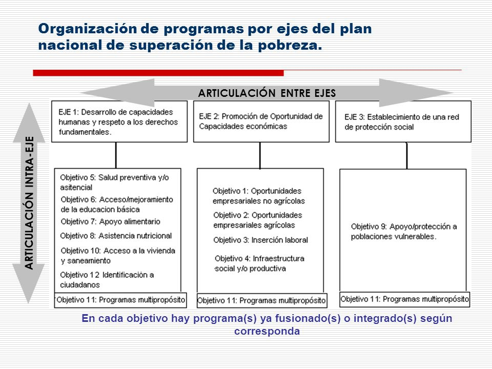 Organización de programas por ejes del plan nacional de superación de la pobreza. En cada objetivo hay programa(s) ya fusionado(s) o integrado(s) segú