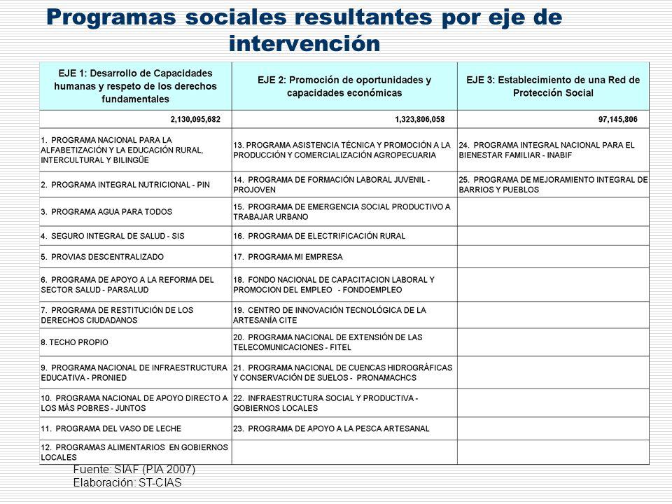 Programas sociales resultantes por eje de intervención Fuente: SIAF (PIA 2007) Elaboración: ST-CIAS