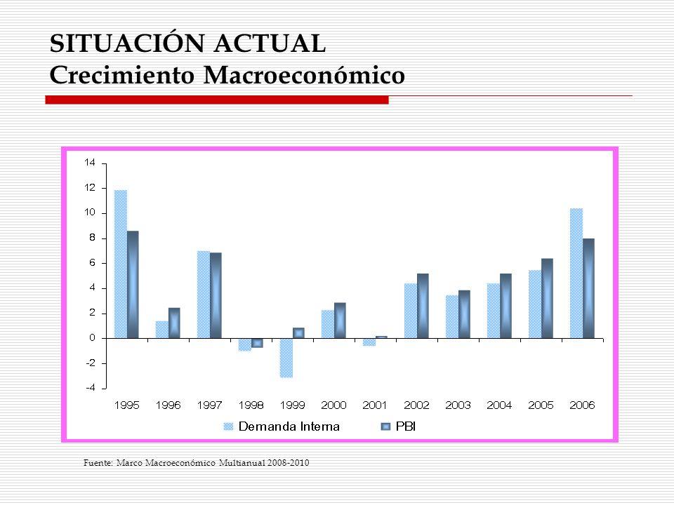 SITUACIÓN ACTUAL Crecimiento Macroeconómico Fuente: Marco Macroeconómico Multianual 2008-2010