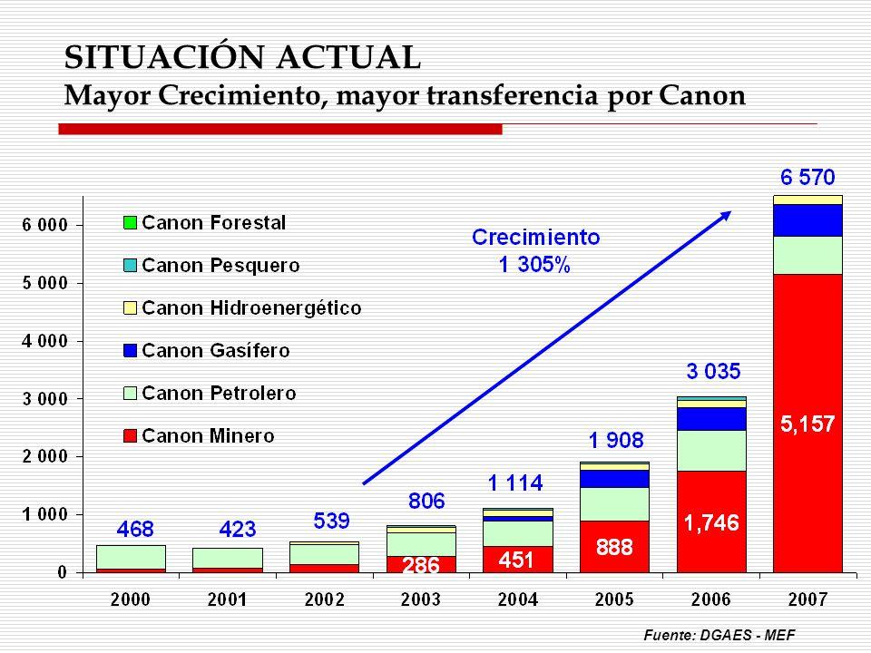 SITUACIÓN ACTUAL Mayor Crecimiento, mayor transferencia por Canon Fuente: DGAES - MEF