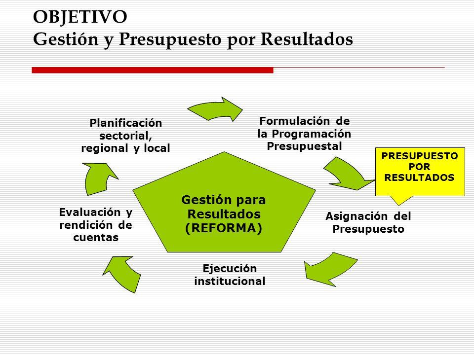 OBJETIVO Gestión y Presupuesto por Resultados Formulación de la Programación Presupuestal Asignación del Presupuesto Ejecución institucional Evaluació