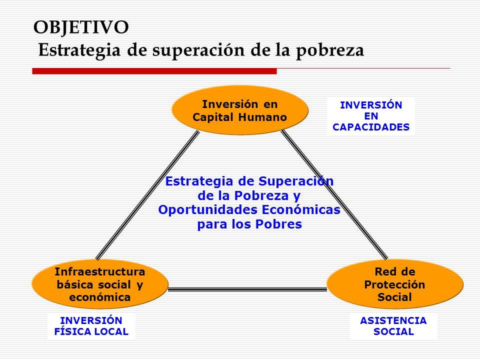 OBJETIVO Estrategia de superación de la pobreza Inversión en Capital Humano Infraestructura básica social y económica Red de Protección Social Estrate