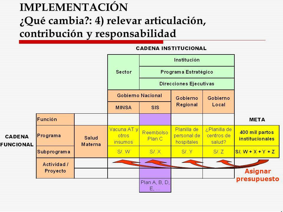 IMPLEMENTACIÓN ¿Qué cambia?: 4) relevar articulación, contribución y responsabilidad 46 Asignar presupuesto