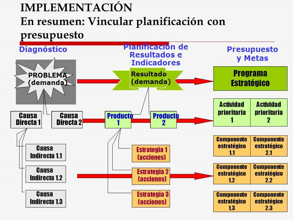 Programa Estratégico Actividad prioritaria 1 Componente estratégico 1.1 Presupuesto y Metas Actividad prioritaria 2 Componente estratégico 1.2 Compone