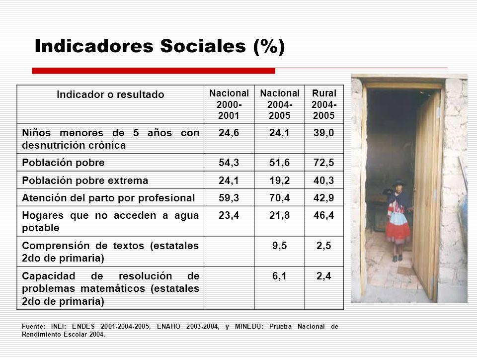 Indicador o resultado Nacional 2000- 2001 Nacional 2004- 2005 Rural 2004- 2005 Niños menores de 5 años con desnutrición crónica 24,624,139,0 Población