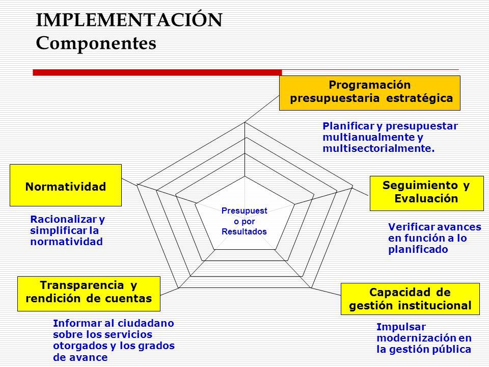 IMPLEMENTACIÓN Componentes Presupuest o por Resultados Planificar y presupuestar multianualmente y multisectorialmente. Verificar avances en función a