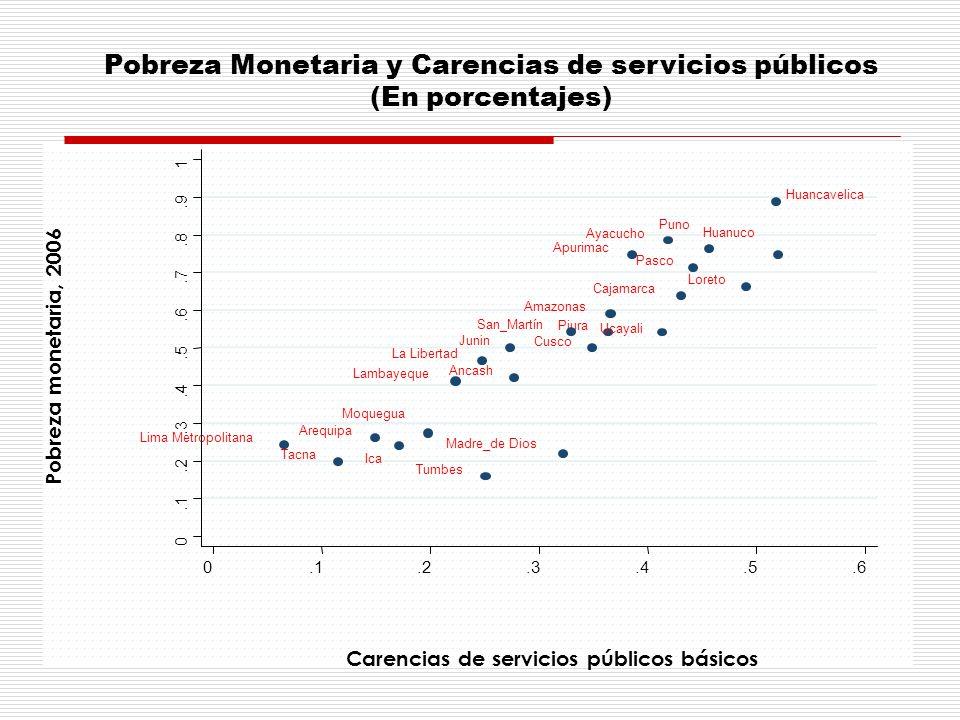 Pobreza Monetaria y Carencias de servicios públicos (En porcentajes) Fuente: INEI Amazonas Ancash Apurimac Arequipa Ayacucho Cajamarca Cusco Huancavel