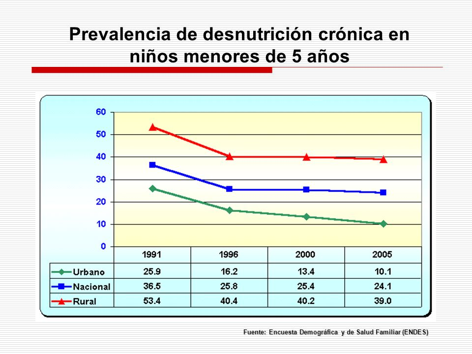 Prevalencia de desnutrición crónica en niños menores de 5 años Fuente: Encuesta Demográfica y de Salud Familiar (ENDES)