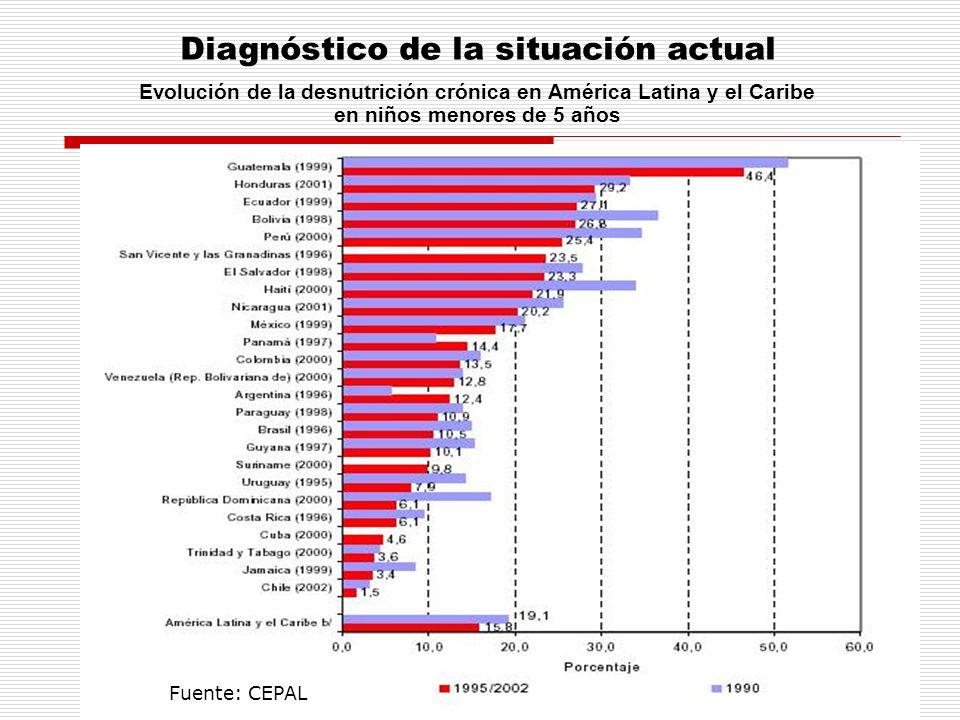 Evolución de la desnutrición crónica en América Latina y el Caribe en niños menores de 5 años Fuente: CEPAL Diagnóstico de la situación actual