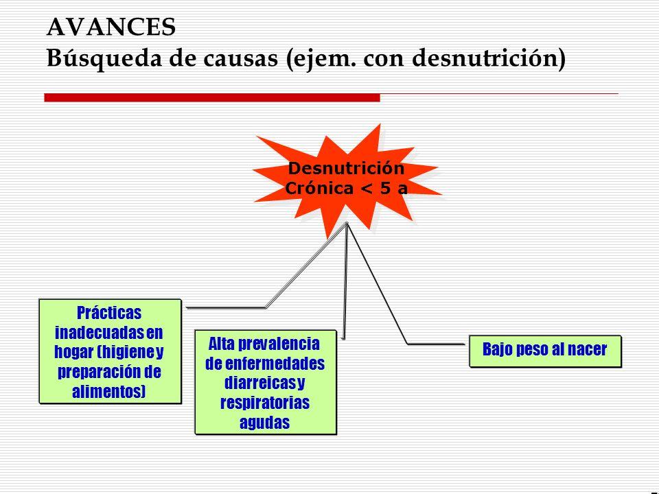AVANCES Búsqueda de causas (ejem. con desnutrición) 72 Desnutrición Crónica < 5 a Desnutrición Crónica < 5 a Prácticas inadecuadas en hogar (higiene y