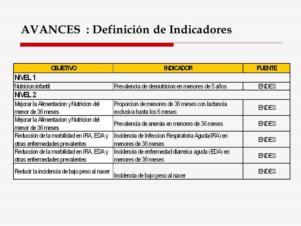 AVANCES : Definición de Indicadores