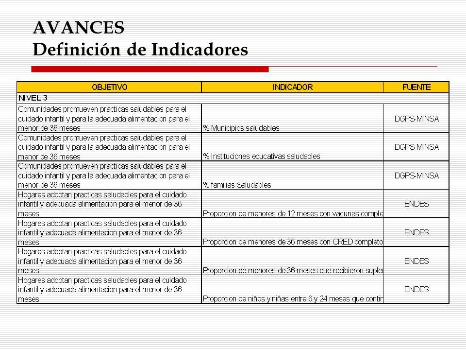 AVANCES Definición de Indicadores