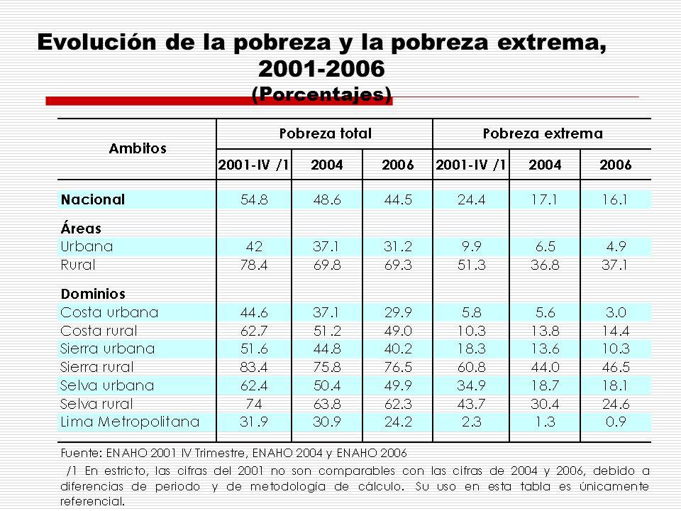 Evolución de la pobreza y la pobreza extrema, 2001-2006 (Porcentajes)