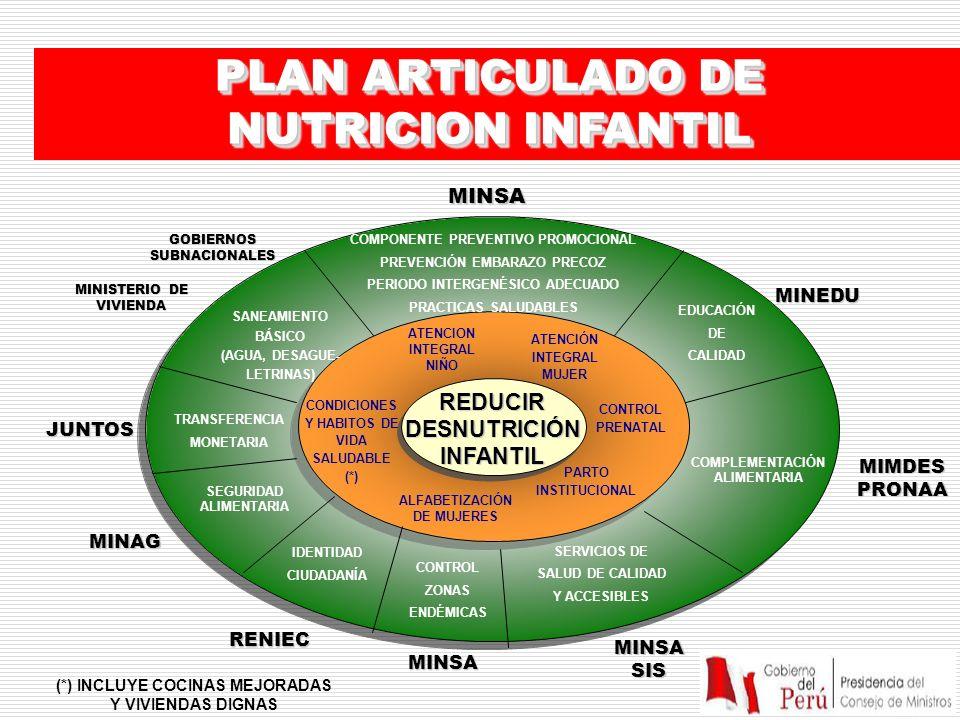 PLAN ARTICULADO DE NUTRICION INFANTIL REDUCIR DESNUTRICIÓN INFANTIL CONDICIONES Y HABITOS DE VIDA SALUDABLE (*) ATENCION INTEGRAL NIÑO ALFABETIZACIÓN