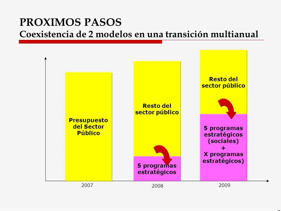 PROXIMOS PASOS Coexistencia de 2 modelos en una transición multianual 83 Presupuesto del Sector Público Resto del sector público 2007 2008 5 programas