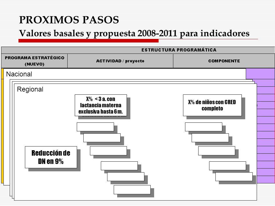 PROXIMOS PASOS Valores basales y propuesta 2008-2011 para indicadores Nacional Reducción de DN en 5% X% de niños recibirán CRED según norma X% de niño