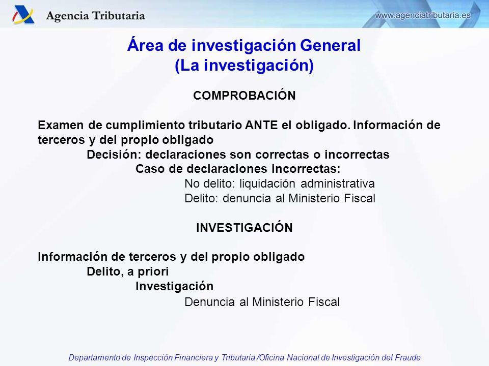 Departamento de Inspección Financiera y Tributaria /Oficina Nacional de Investigación del Fraude Área de investigación General (La investigación) COMPROBACIÓN Examen de cumplimiento tributario ANTE el obligado.