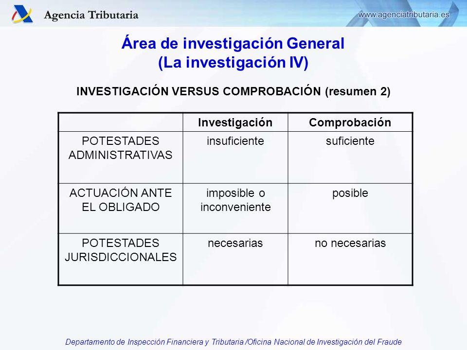 Departamento de Inspección Financiera y Tributaria /Oficina Nacional de Investigación del Fraude Área de investigación General (La investigación IV) INVESTIGACIÓN VERSUS COMPROBACIÓN (resumen 2) InvestigaciónComprobación POTESTADES ADMINISTRATIVAS insuficientesuficiente ACTUACIÓN ANTE EL OBLIGADO imposible o inconveniente posible POTESTADES JURISDICCIONALES necesariasno necesarias