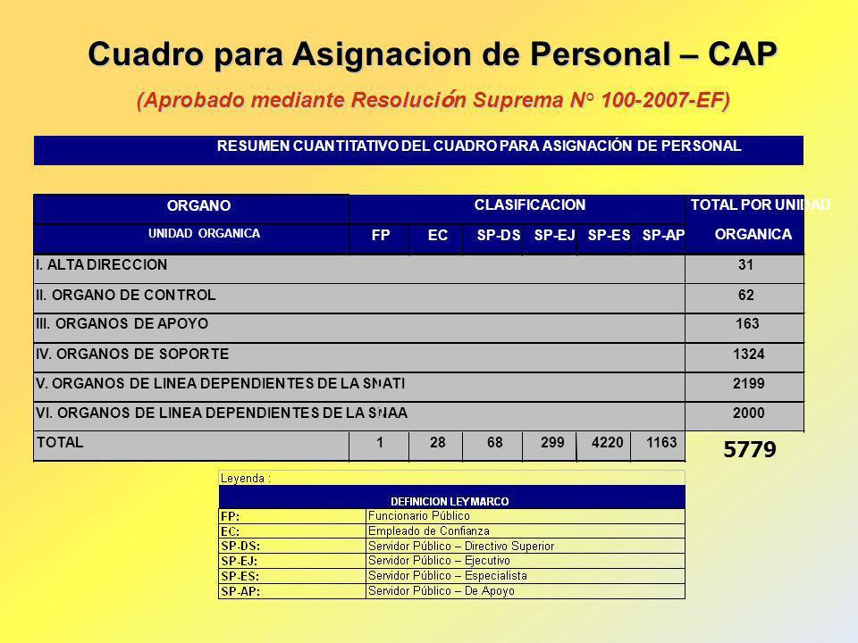 Cuadro para Asignacion de Personal – CAP (Aprobado mediante Resoluci ó n Suprema N° 100-2007-EF)
