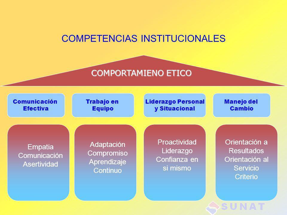 COMPETENCIAS INSTITUCIONALES Liderazgo Personal y Situacional COMPORTAMIENO ETICO Comunicación Efectiva Manejo del Cambio Trabajo en Equipo Proactivid