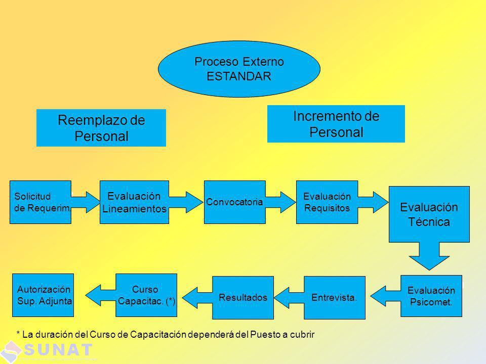Proceso Externo ESTANDAR Reemplazo de Personal Incremento de Personal Solicitud de Requerim. Evaluación Psicolg. Solicitud de Requerim. Evaluación Lin