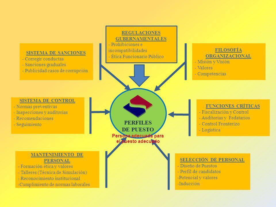 PERFILES DE PUESTO REGULACIONES GUBERNAMENTALES - Prohibiciones e incompatibilidades - Ética Funcionario Público FILOSOFÍA ORGANIZACIONAL - Misión y V