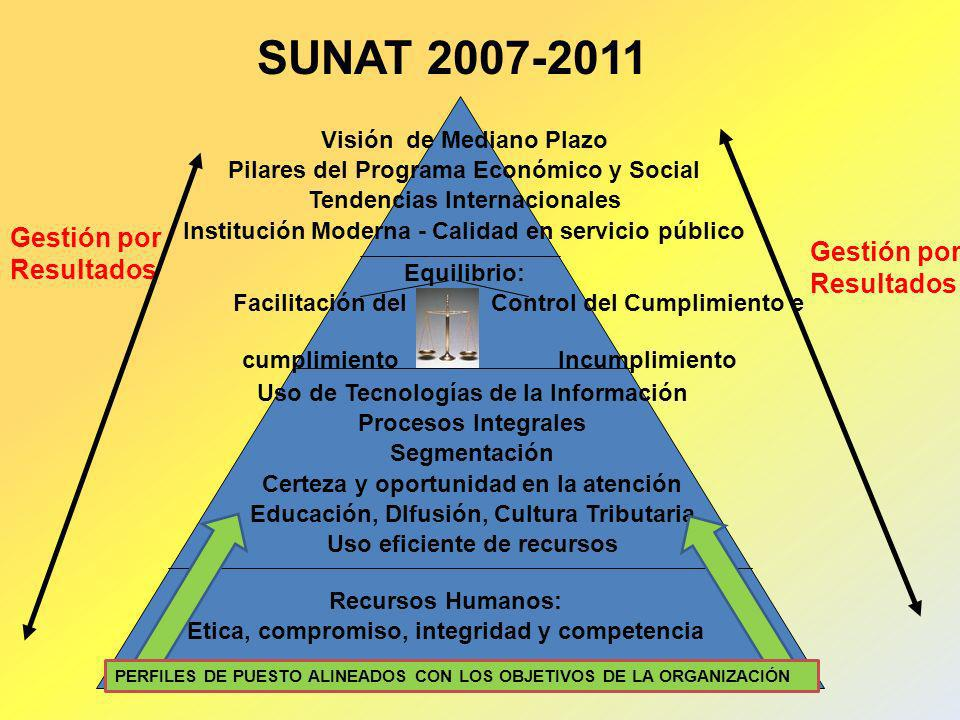 SUNAT 2007-2011 Visión de Mediano Plazo Pilares del Programa Económico y Social Tendencias Internacionales Institución Moderna - Calidad en servicio p