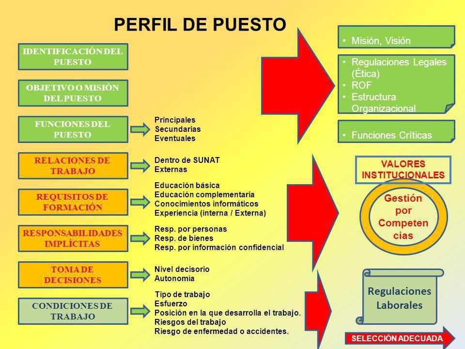 IDENTIFICACIÓN DEL PUESTO OBJETIVO O MISIÓN DEL PUESTO FUNCIONES DEL PUESTO RELACIONES DE TRABAJO REQUISITOS DE FORMACIÓN RESPONSABILIDADES IMPLÍCITAS