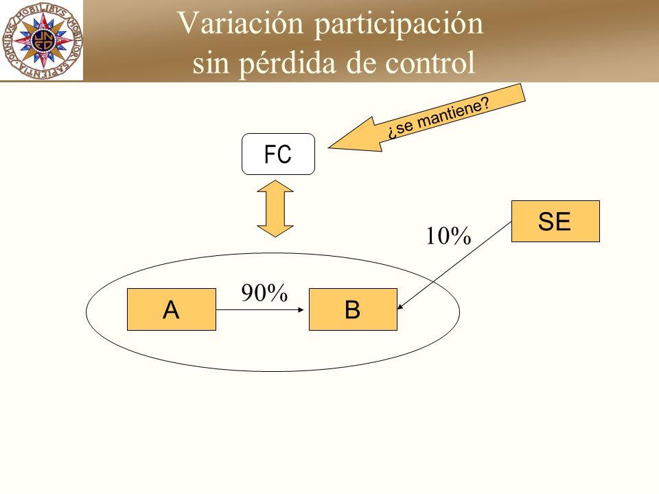 Variación participación sin pérdida de control AB 90% SE 10% ¿se mantiene? FC