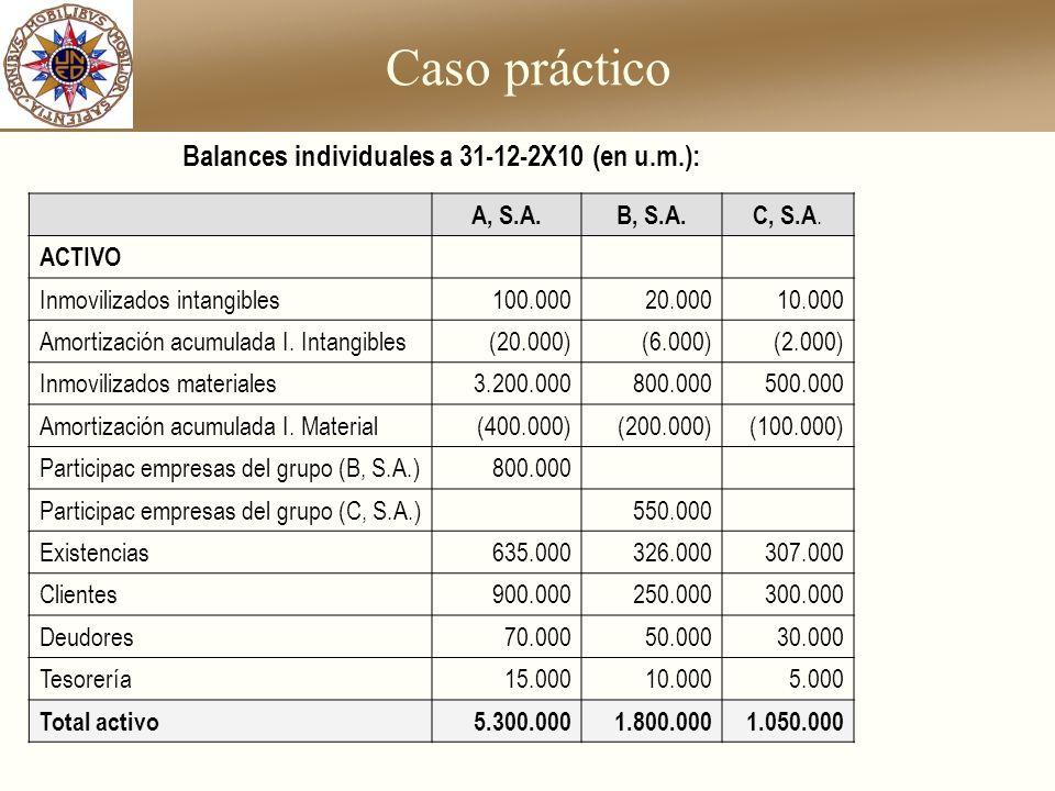 Caso práctico A, S.A.B, S.A.C, S.A. ACTIVO Inmovilizados intangibles100.00020.00010.000 Amortización acumulada I. Intangibles(20.000)(6.000)(2.000) In
