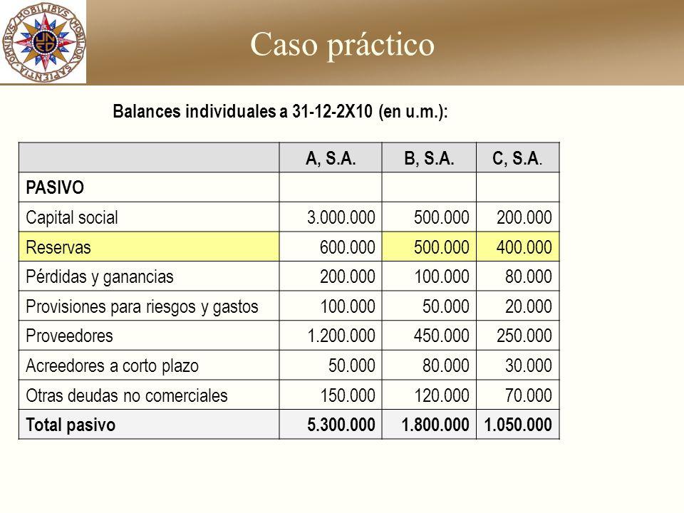 Caso práctico A, S.A.B, S.A.C, S.A. PASIVO Capital social3.000.000500.000200.000 Reservas600.000500.000400.000 Pérdidas y ganancias200.000100.00080.00