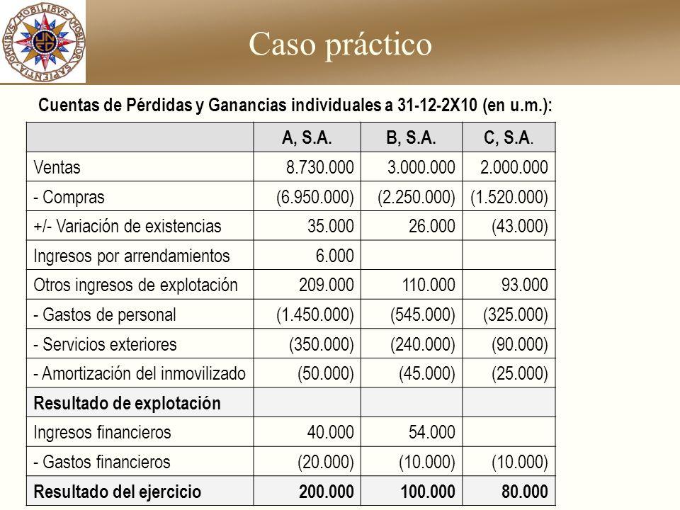 Caso práctico A, S.A.B, S.A.C, S.A. Ventas8.730.0003.000.0002.000.000 - Compras(6.950.000)(2.250.000)(1.520.000) +/- Variación de existencias35.00026.