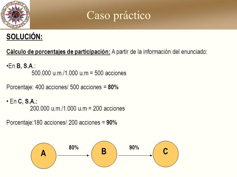 Caso práctico SOLUCIÓN: Cálculo de porcentajes de participación: A partir de la información del enunciado: En B, S.A.: 500.000 u.m./1.000 u.m = 500 ac