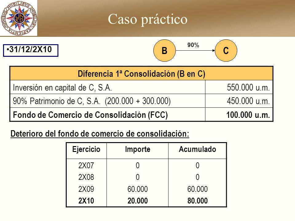 Caso práctico 31/12/2X10 Diferencia 1ª Consolidación (B en C) Inversión en capital de C, S.A.550.000 u.m. 90% Patrimonio de C, S.A. (200.000 + 300.000