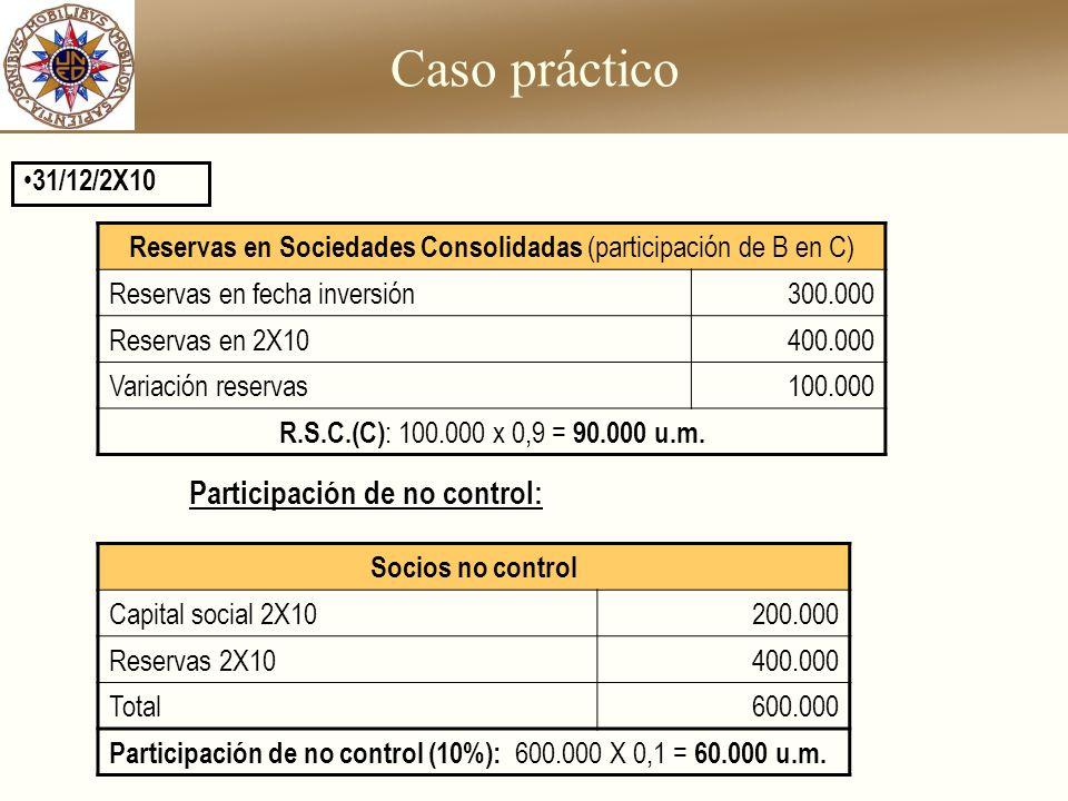 Caso práctico 31/12/2X10 Reservas en Sociedades Consolidadas (participación de B en C) Reservas en fecha inversión300.000 Reservas en 2X10400.000 Vari