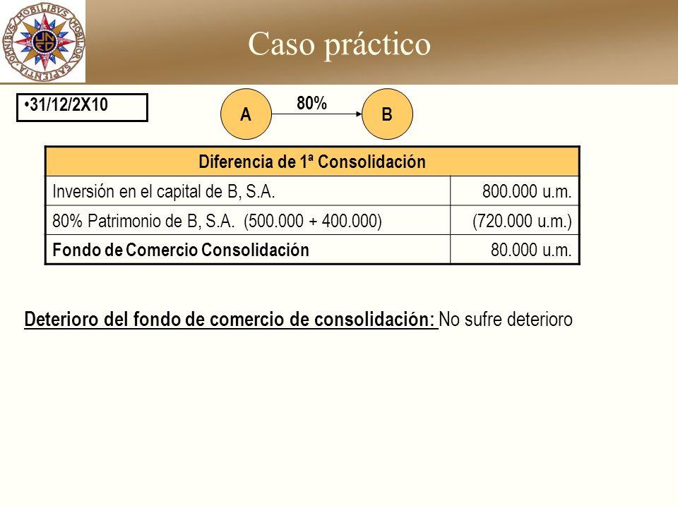 Caso práctico 31/12/2X10 BA 80% Diferencia de 1ª Consolidación Inversión en el capital de B, S.A.800.000 u.m. 80% Patrimonio de B, S.A. (500.000 + 400