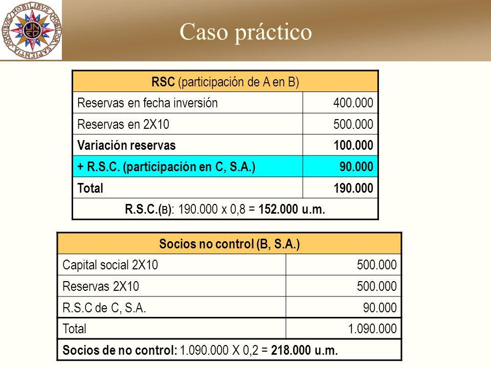 Caso práctico RSC (participación de A en B) Reservas en fecha inversión400.000 Reservas en 2X10500.000 Variación reservas100.000 + R.S.C. (participaci