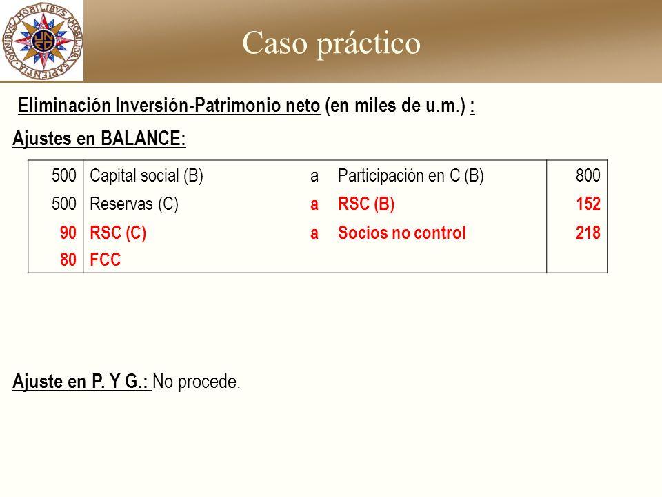 Caso práctico Ajustes en BALANCE: Ajuste en P. Y G.: No procede. 500Capital social (B)aParticipación en C (B)800 500Reservas (C) aRSC (B)152 90 80 RSC