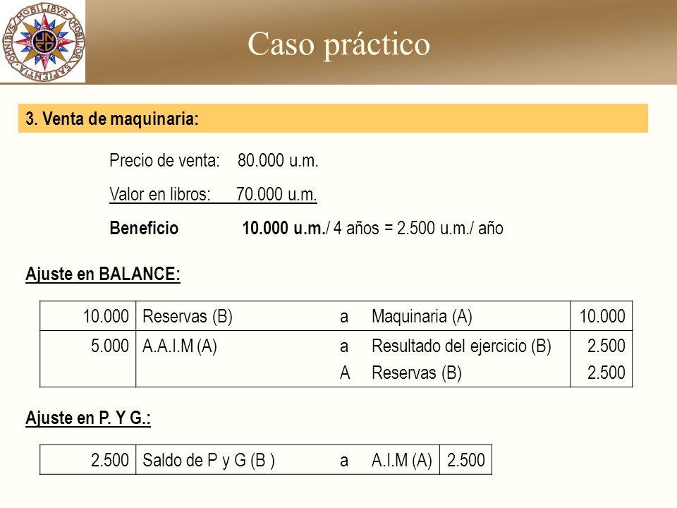 Caso práctico 10.000Reservas (B)aMaquinaria (A)10.000 5.000A.A.I.M (A)aAaA Resultado del ejercicio (B) Reservas (B) 2.500 3. Venta de maquinaria: Ajus