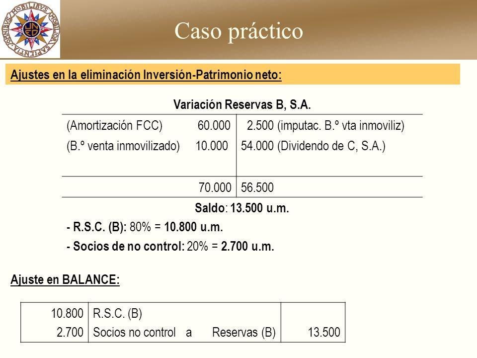 Caso práctico Variación Reservas B, S.A. (Amortización FCC) 60.000 2.500 (imputac. B.º vta inmoviliz) (B.º venta inmovilizado) 10.00054.000 (Dividendo