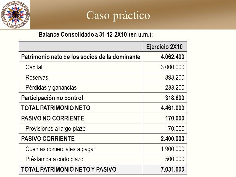 Caso práctico Ejercicio 2X10 Patrimonio neto de los socios de la dominante4.062.400 Capital3.000.000 Reservas893.200 Pérdidas y ganancias233.200 Parti