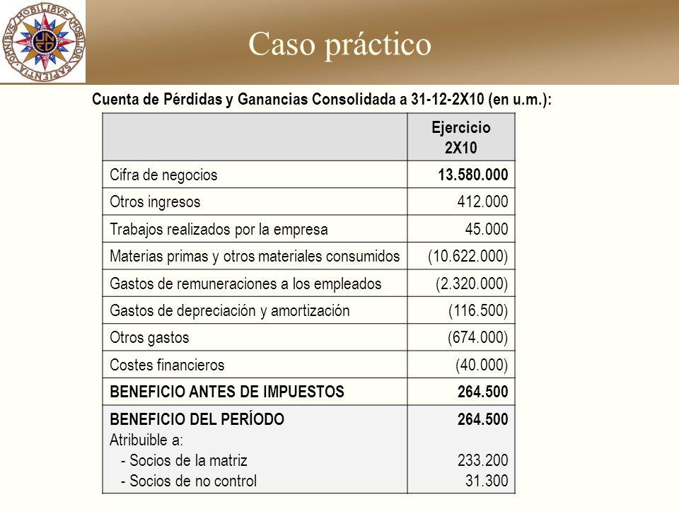 Caso práctico Ejercicio 2X10 Cifra de negocios 13.580.000 Otros ingresos412.000 Trabajos realizados por la empresa45.000 Materias primas y otros mater
