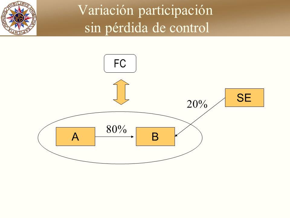Variación participación sin pérdida de control AB 60% SE 40% ¿se mantiene? FC